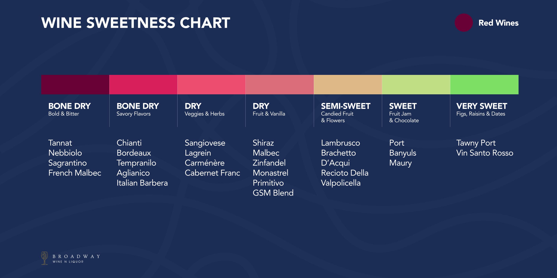 Wine Sweetness Chart Find That Sweet Spot Wine N Liquor,Sauteed Mushrooms And Onions For Steak